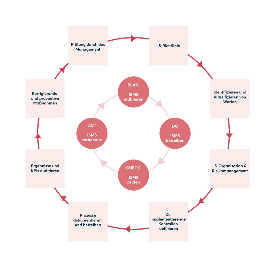 ISMS Regelzyklus