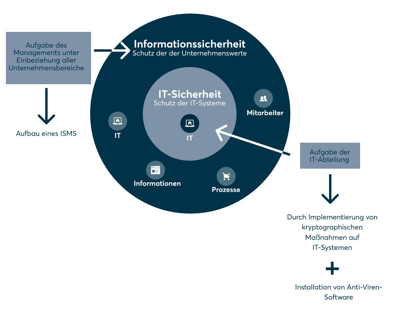 Informationssicherheit_IT-Sicherheit