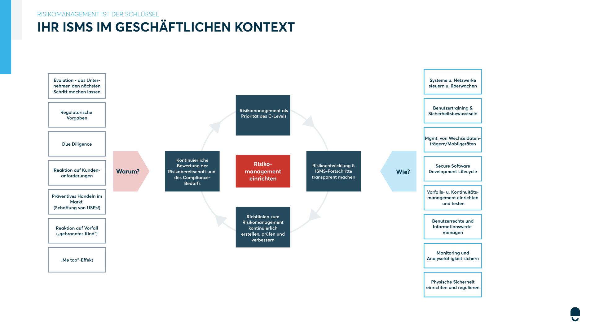 Informationssicherheits-Managementsystem Grafik
