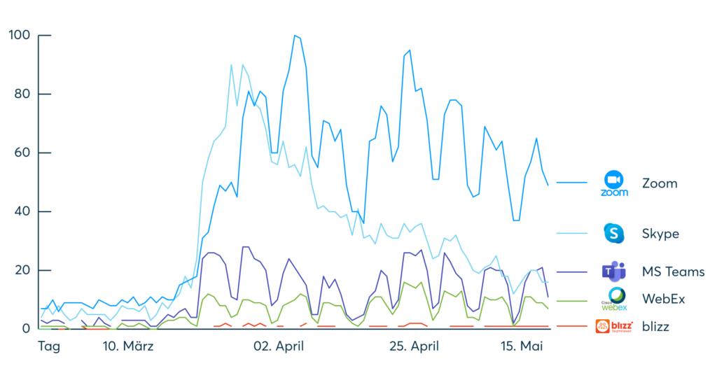 Bei einem direkten Vergleich vom Suchvolumen einzelner Zoom-Alternativen zeigt sich, dass bislang kein Tool eine derart hohe Nachfrage erreicht.