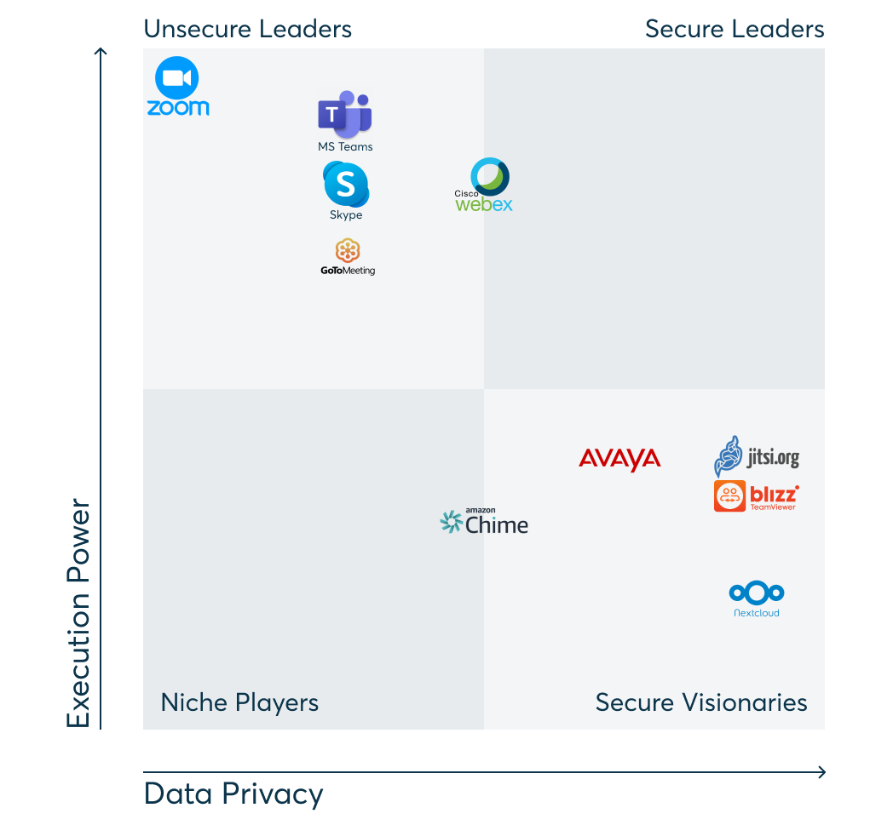 Bei einer systematischen Betrachtung zeigt sich, dass bislang kein Videokonferenz-Anbieter sowohl im Hinblick auf die Nutzerfreundlichkeit als auch im Hinblick auf den Datenschutz vollends überzeugen kann.
